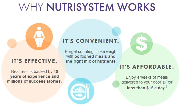 The Nutrisystem Diet Theory